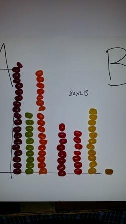 B-bean-bar-chart