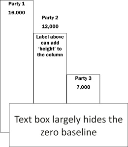 Bar-chart-proportional-text-box-over-zero-baseline-and-party-2-label-moved