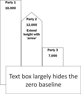 Bar-chart-proportional-text-box-over-zero-baseline-Party-2-arrow-extension