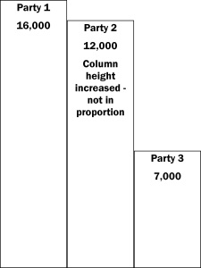 Bar-chart-three-party-Party-2-increased-height