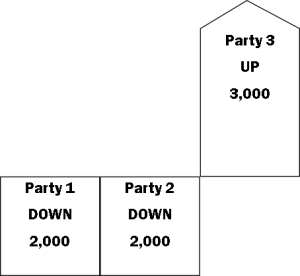 Bar-chart-Party-3-momentum
