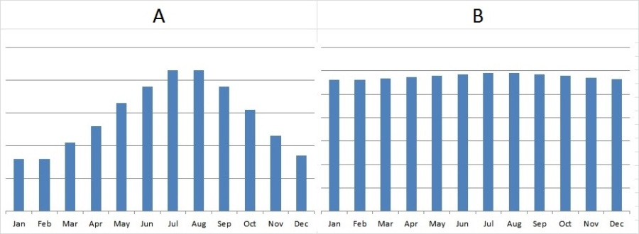 Column-charts