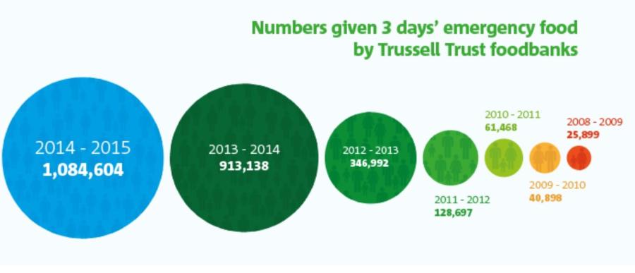 Trussell Trust foodbank use statistics