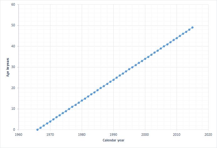 Age-chart