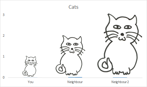 Cats-bar-chart-proportionate