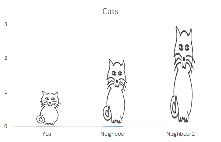 Cats-stretched-bar-chart