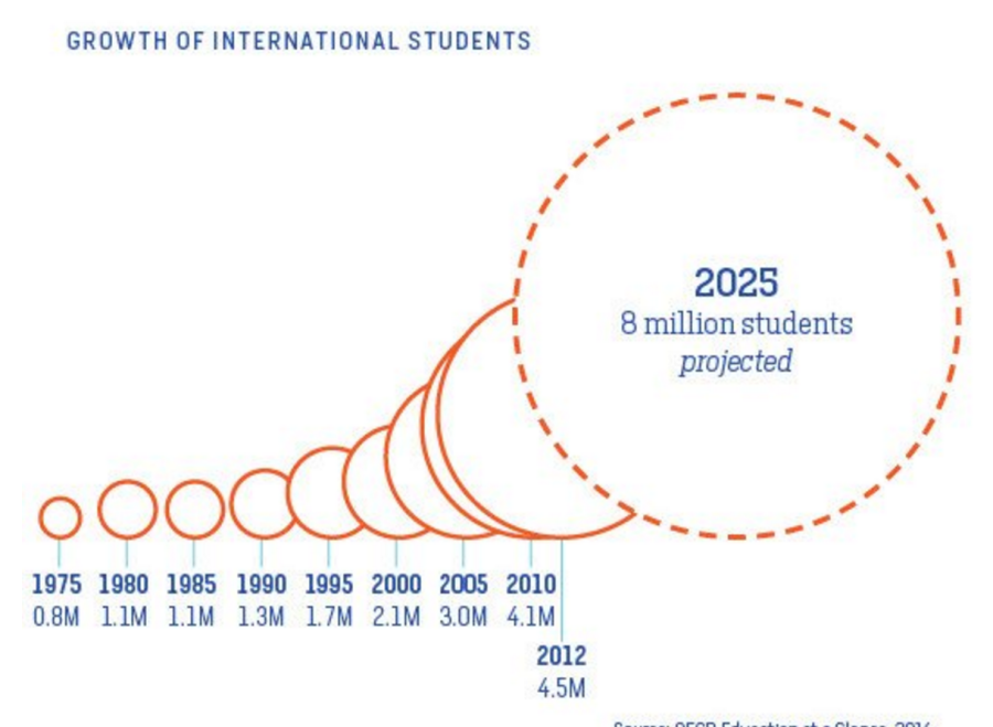 Growth-international-students-wrong-proportions