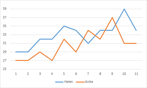 Chart Helen and Anita scores Strictly Come Dancing
