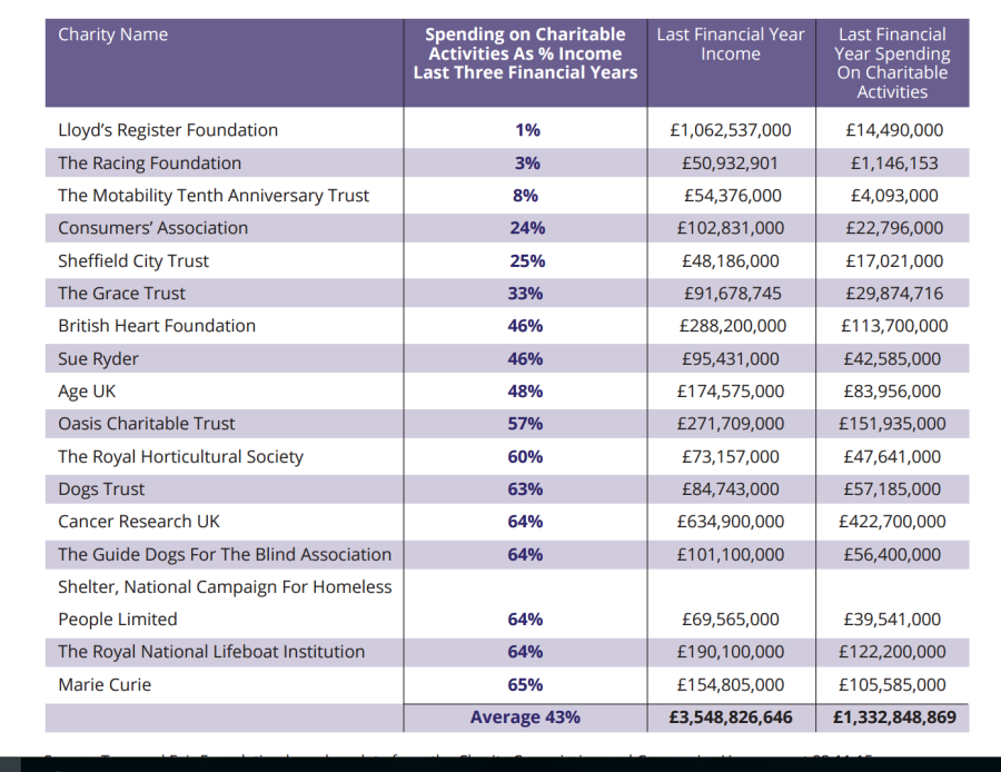 Screengrab of table in True and Fair Foundation report showing percentage spend on charitable activities